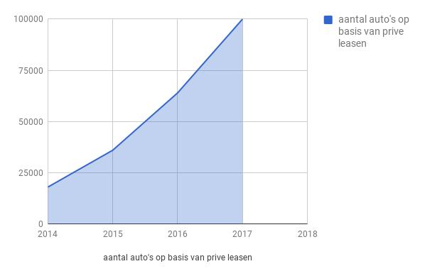 grafiek prive leasen.png
