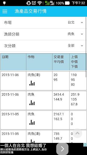 台灣漁產品交易行情
