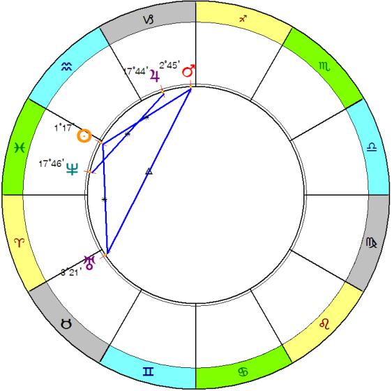 февраль 2020 бисекстиль с Солнцем и секстиль Юпитер Нептун
