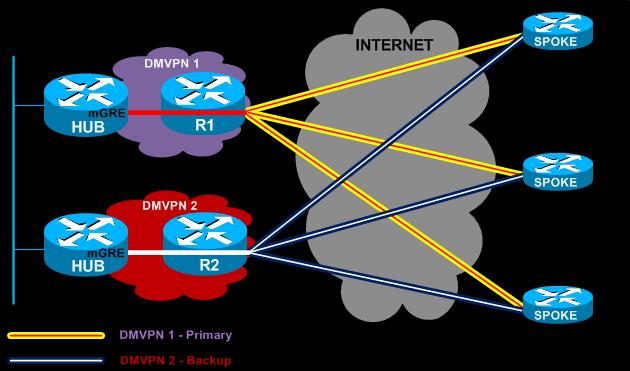 Network Interview Tips Ipsec Vpn