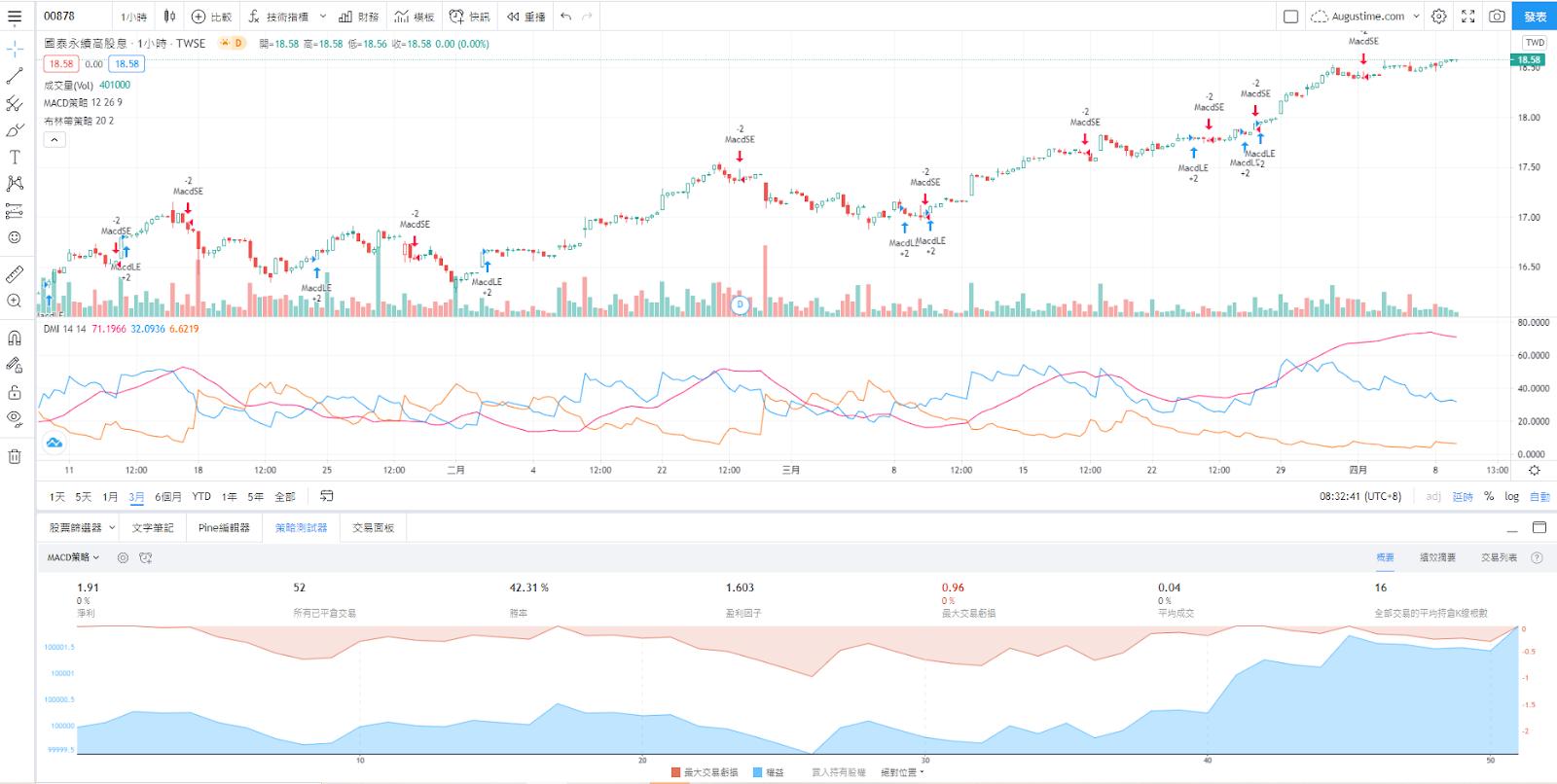國泰00878股價走勢圖與K線圖