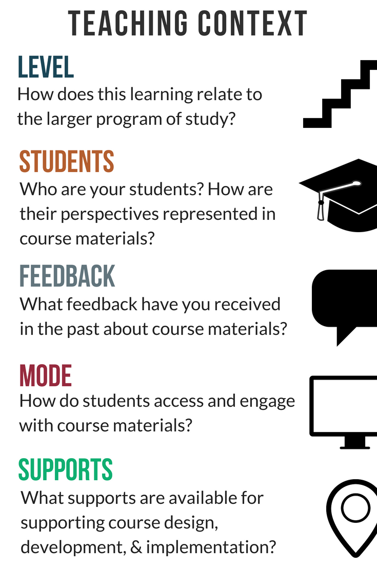 illustration of teaching context, level is indicated by stairs, students is indicated by a graduation cap, feedback is indicated by a speech balloon, mode is indicated by a computer monitor and supports is indicated by a search pin