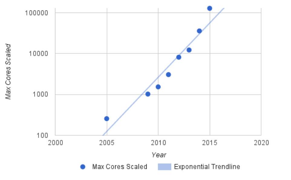 ANSYS на графике указано, что несколько программных пакетов достигают эффективности более чем на 75 процентов