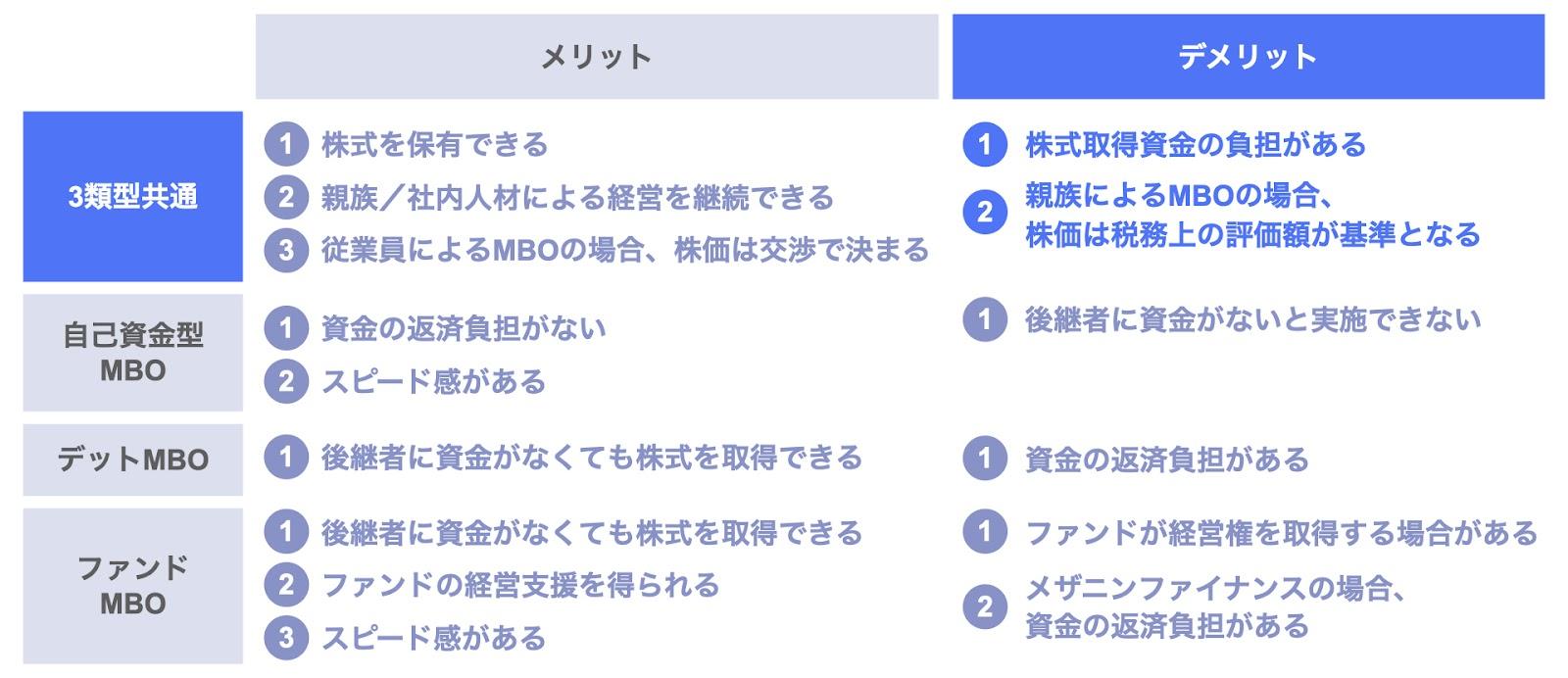MBOの3類型に共通するデメリット