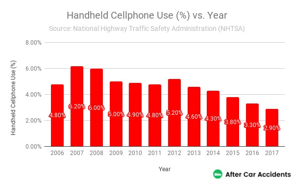 Handheld Cellphone Use By Year