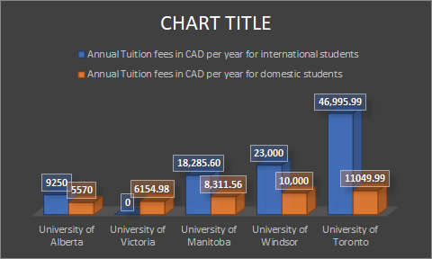 Master of Law Tuition fees in Canada for international and domestic students