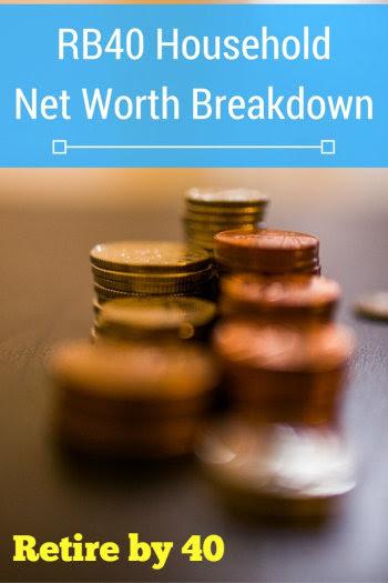 RB40 Household Net Worth Breakdown
