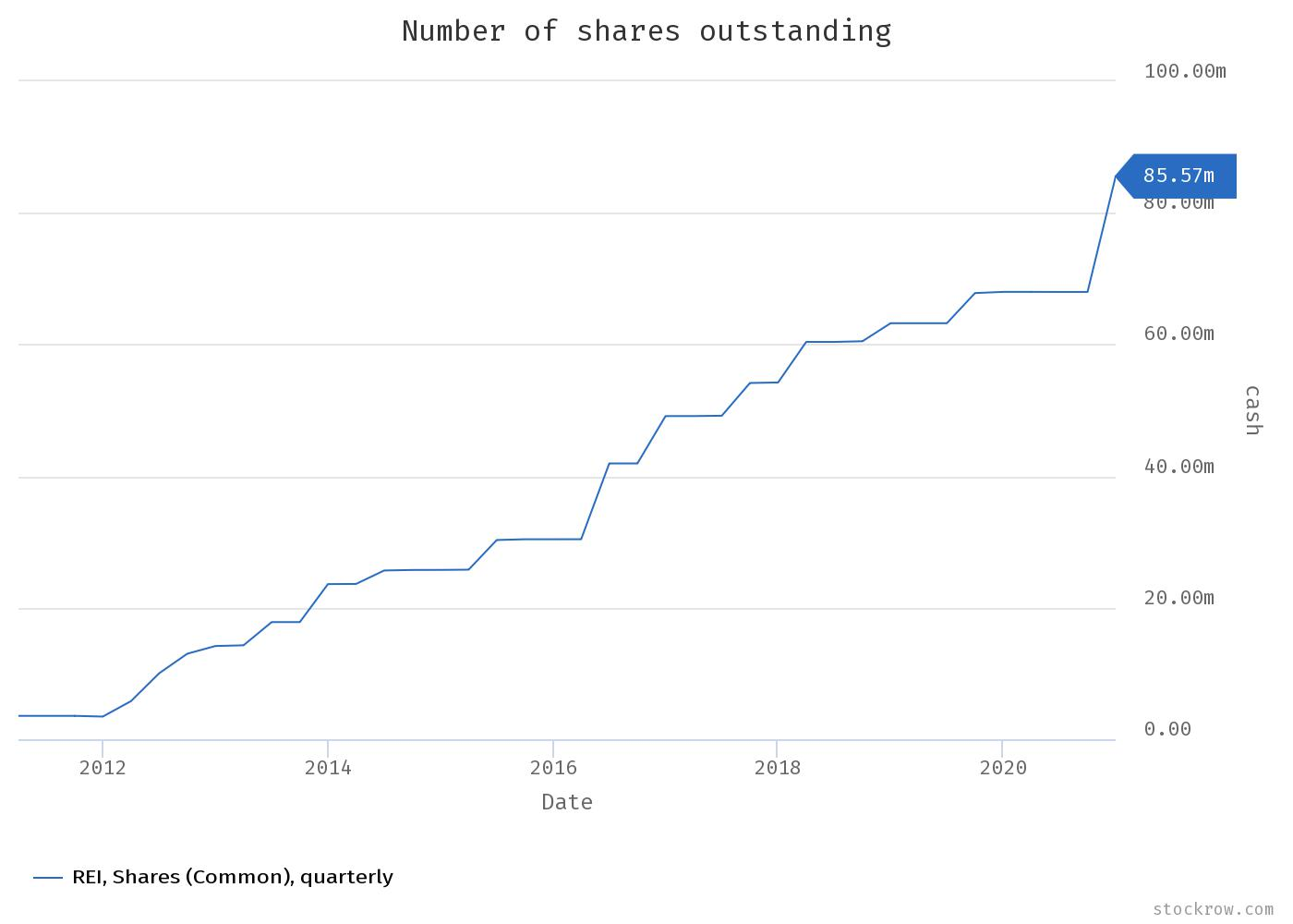 Ring Energy Stock number of shares outstanding