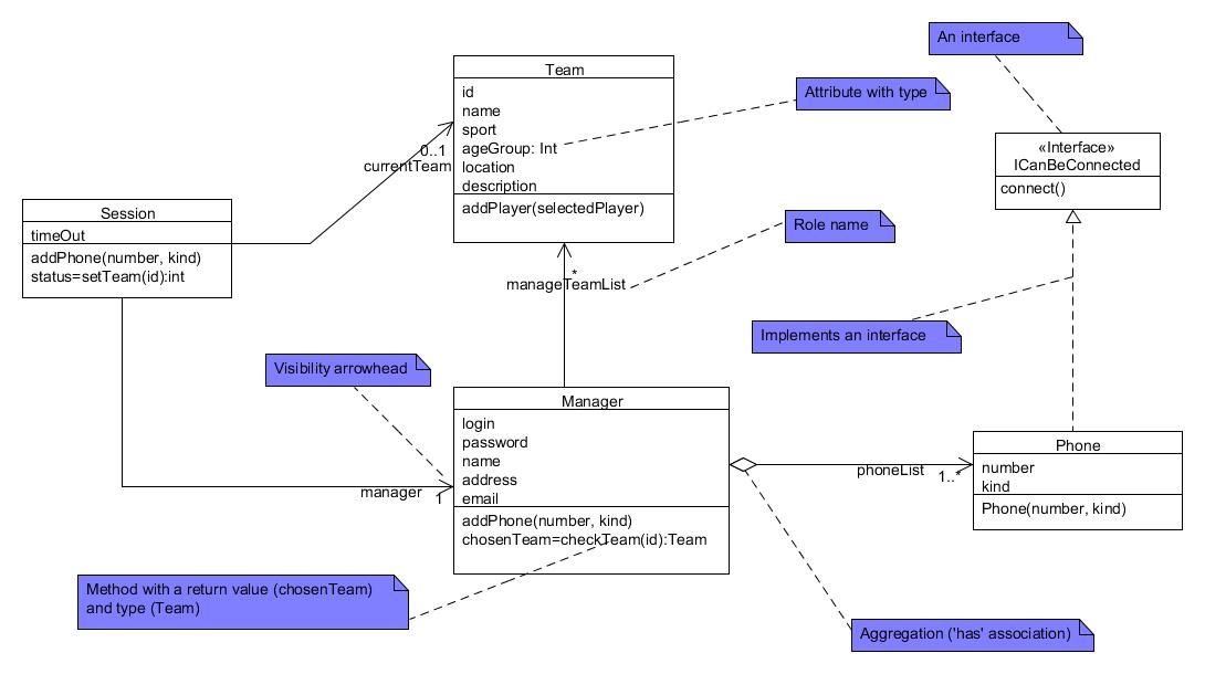 Lean UML Design Class Diagram.png