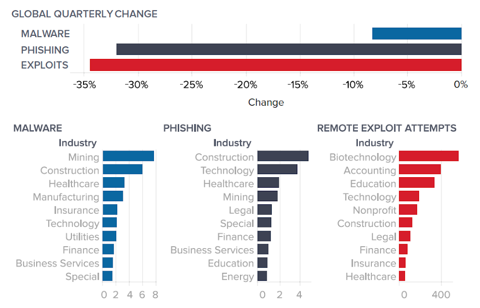 Figure 1: Quarter-over-quarter change in threat volume (top) and industries affected most by each threat type (bottom). Normalized activity for each industry is reported as incidents per sensor for Q1 2019.