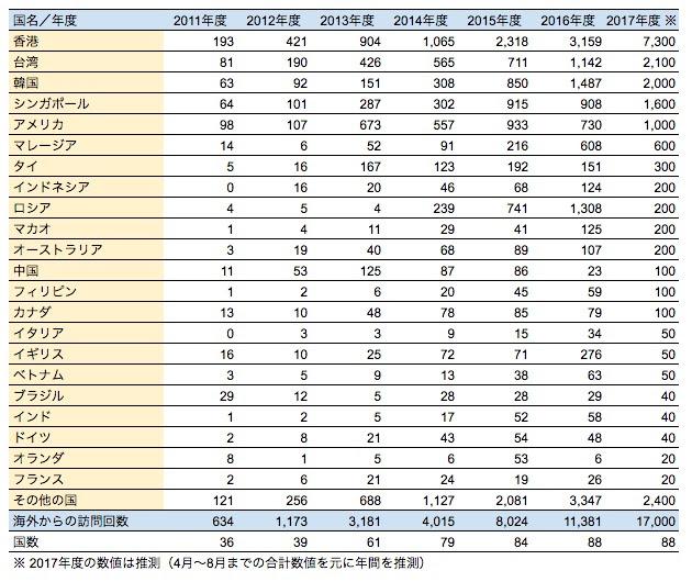海外からの北竜町ポータルへの訪問者数の推移