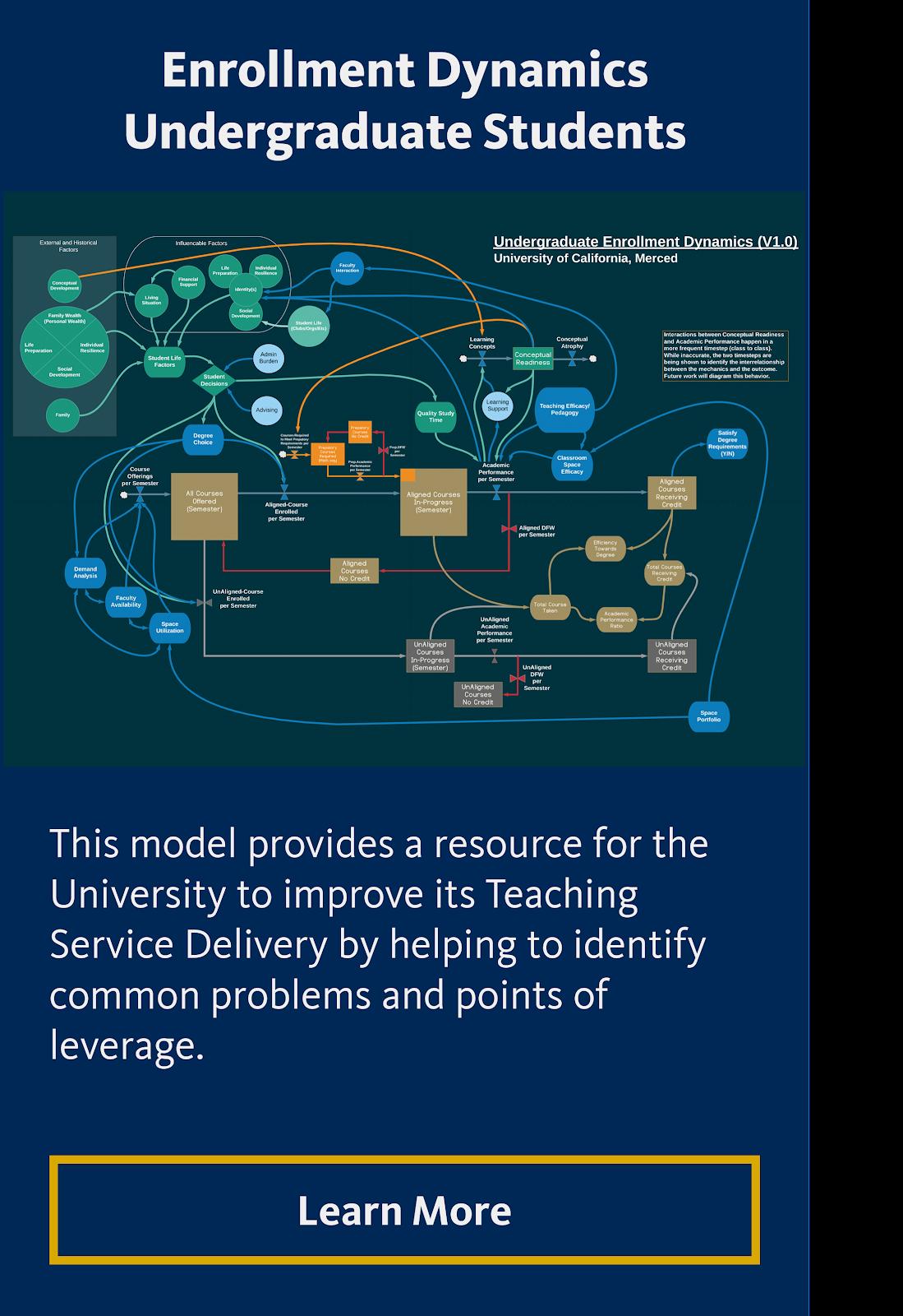 Enrollment Dynamics Undergraduate Students
