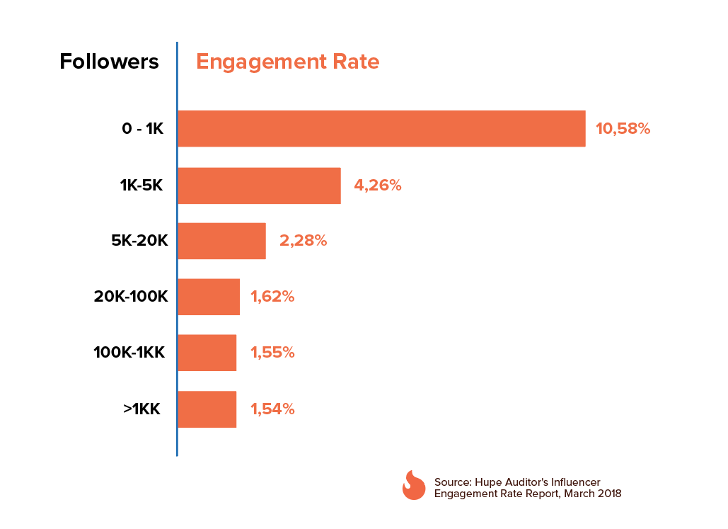 Engagement, social media engagement, calculating social media engagement