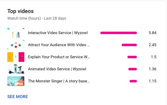 YouTube watch time by video