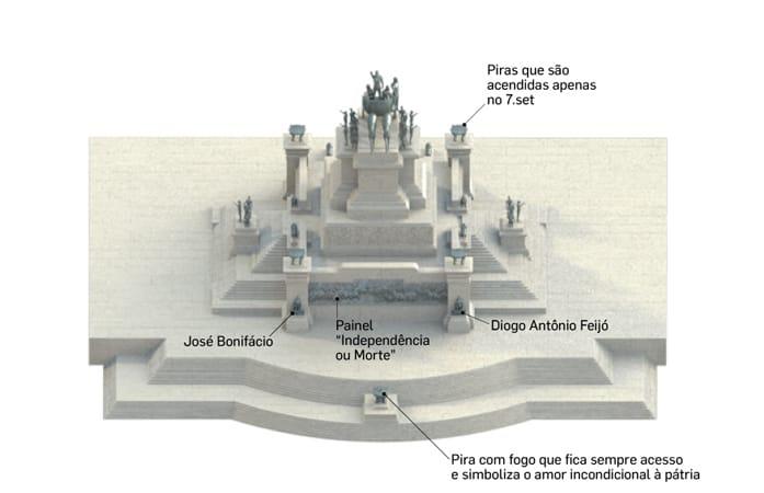 Infográfico do monumento à independência. Fonte: Estadão.