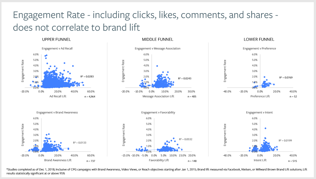Facebook engagement rate correlation to brand lift