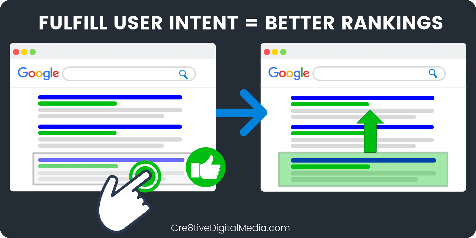 If your result matches user intent it creates ranking boost