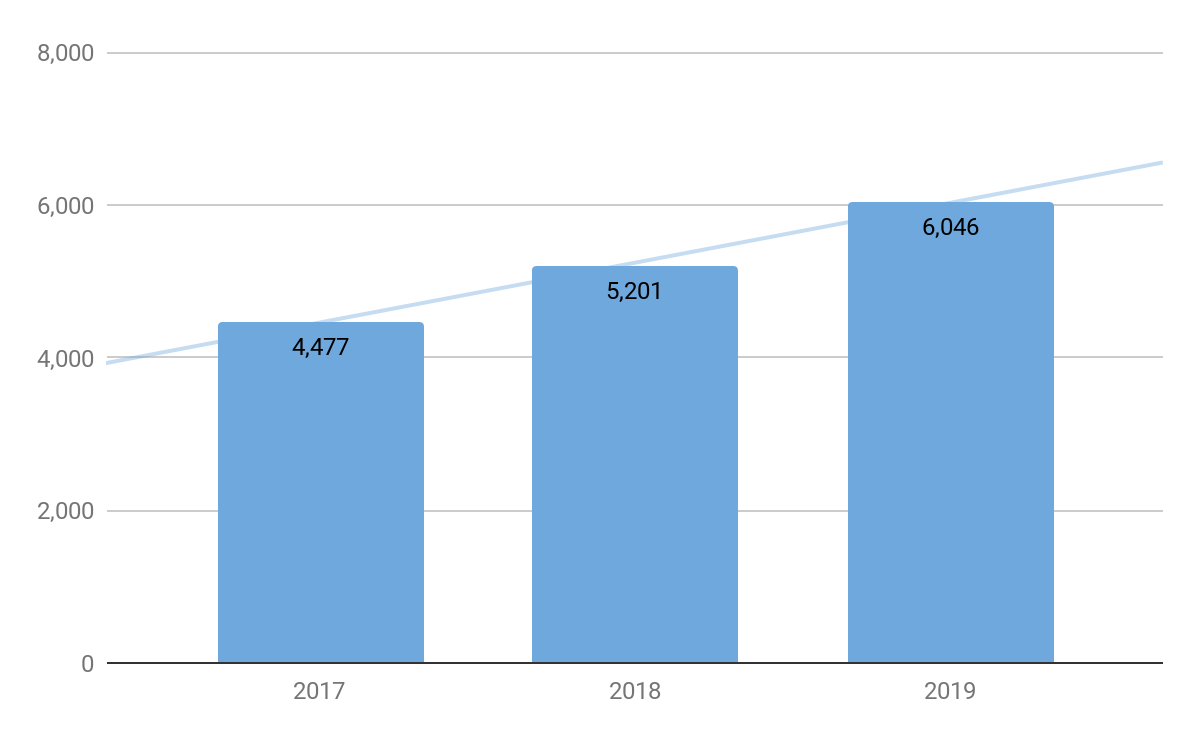 Chart showing increase in revenue, will COVID-19 increase outsourcing?
