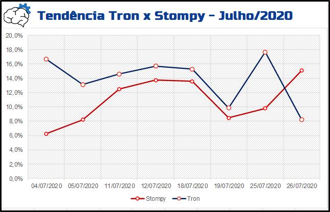 metanalysis-julho-tendencia-tronxstompy