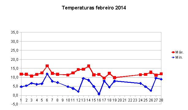gráfica temperatura febrero.png