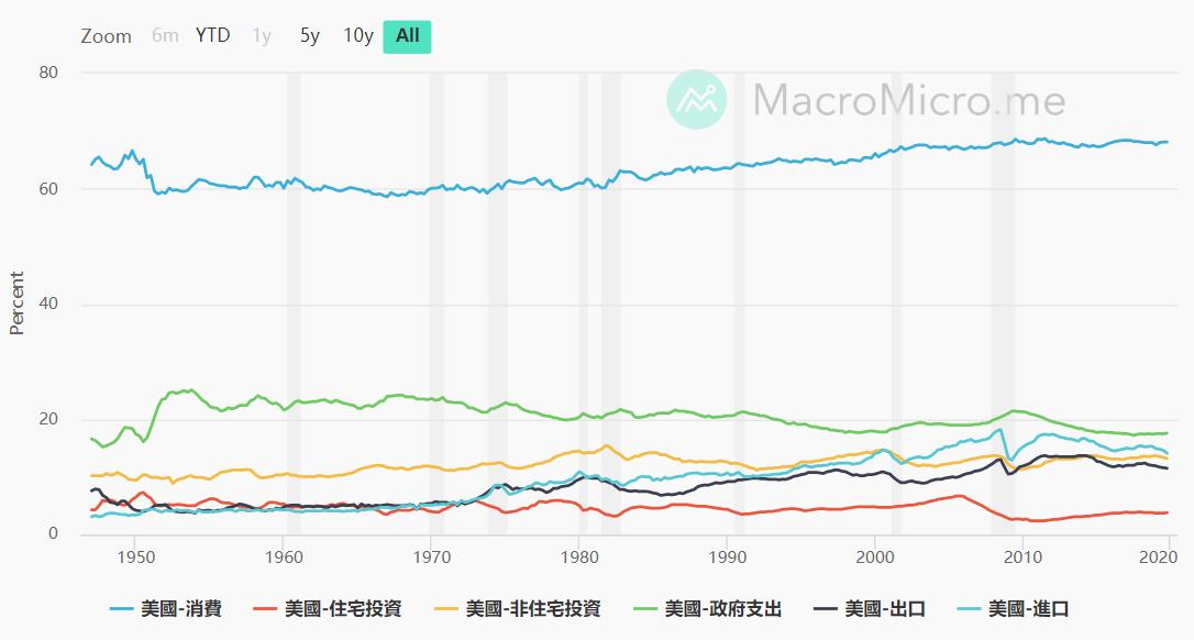 美股與台股的差異性比較-美國內需很大