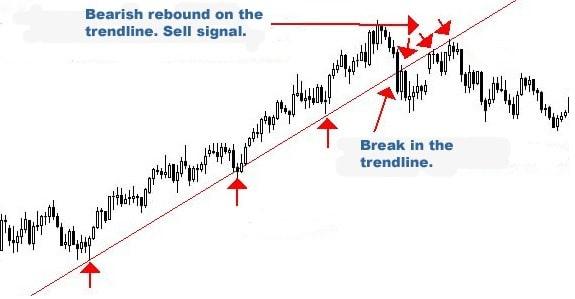 Cách xác định điểm đảo chiều xu hướng thị trường. Đánh giá sàn XTB, cách rút tiền sàn XTB
