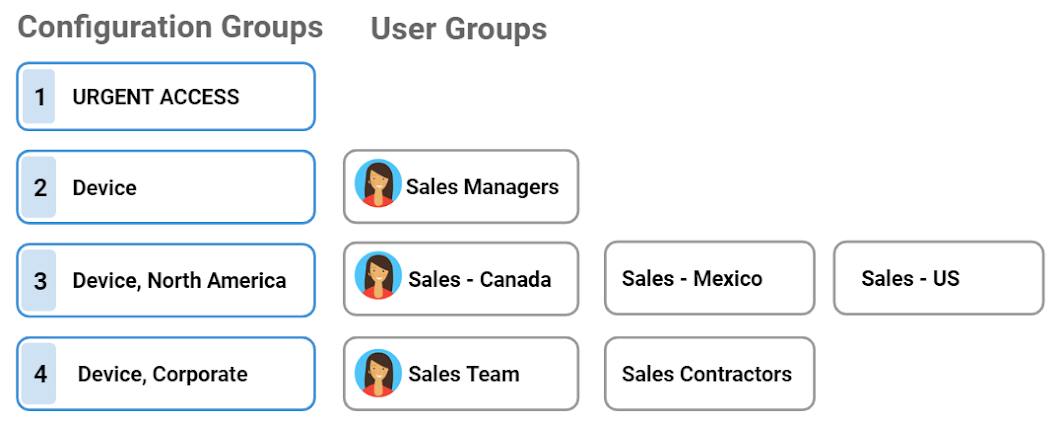 Adding user groups to a configuration group