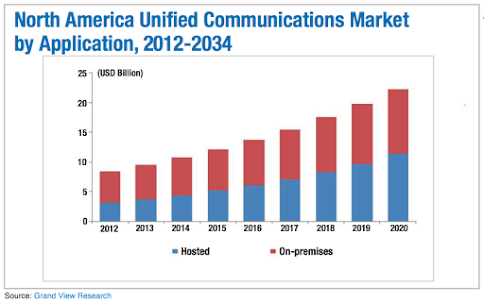 North America Unified Communications Market by Application, 2012-2034
