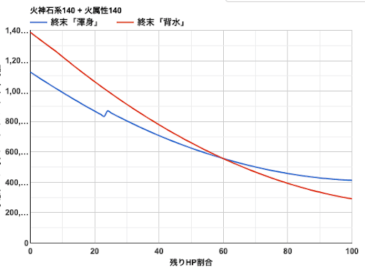 渾身と背水比較