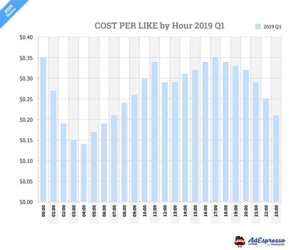 Costo por Me gusta Facebook ads horas del día 2019