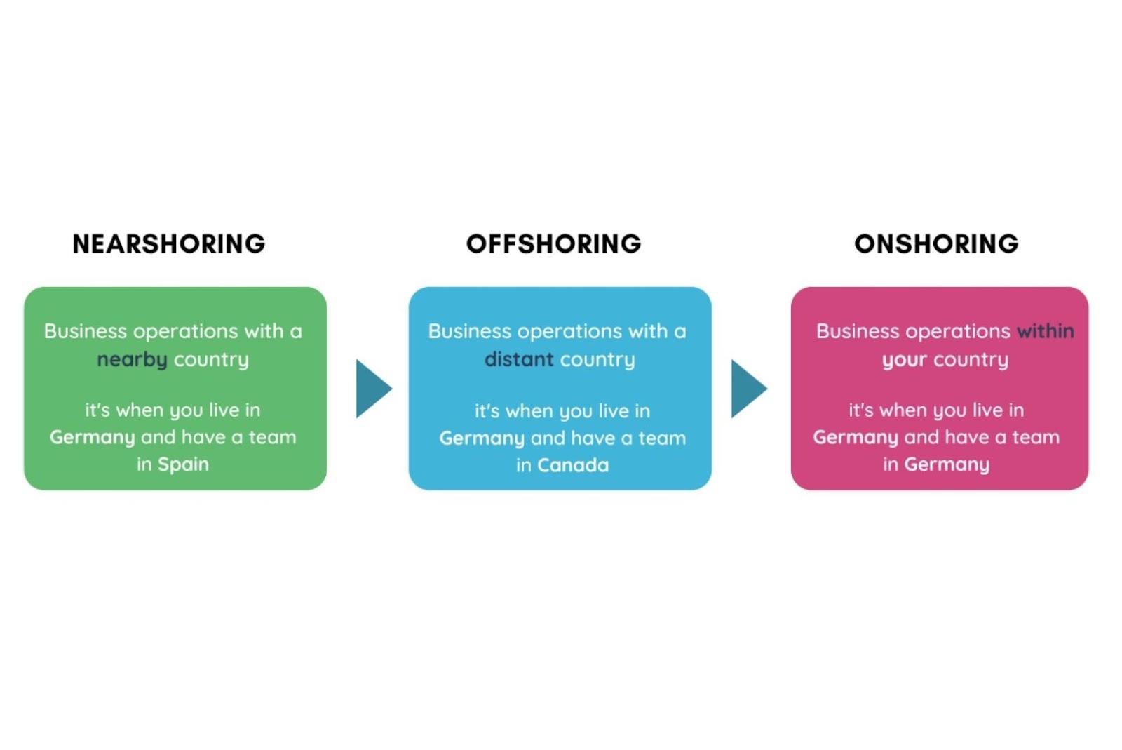 Onshore vs Offshore vs Nearshore Software Development