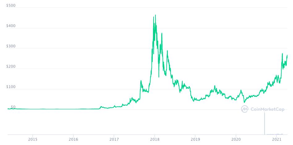 Анонимные криптовалюты. График изменения цены XMR.