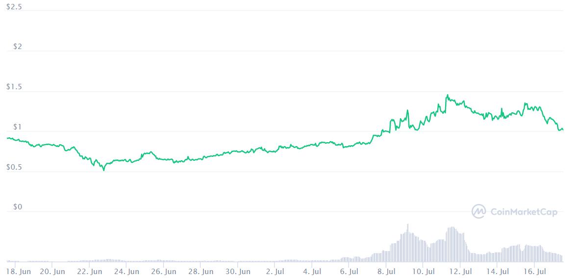 Bu Ay Bitcoin ve Diğer En İyi Kripto Para Birimlerinden Daha İyi Performans Gösteren En İyi 10 Altcoin 25