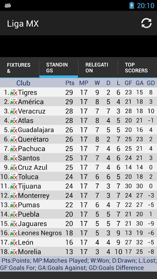 Screenshots of Liga MX Standings for iPhone