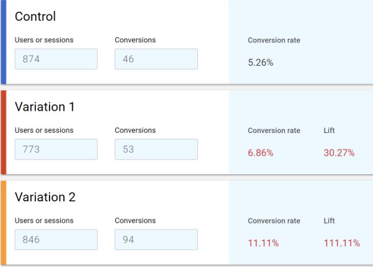 conversion rate optimization test