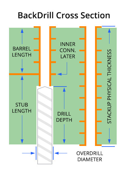backdrilling-cross-section