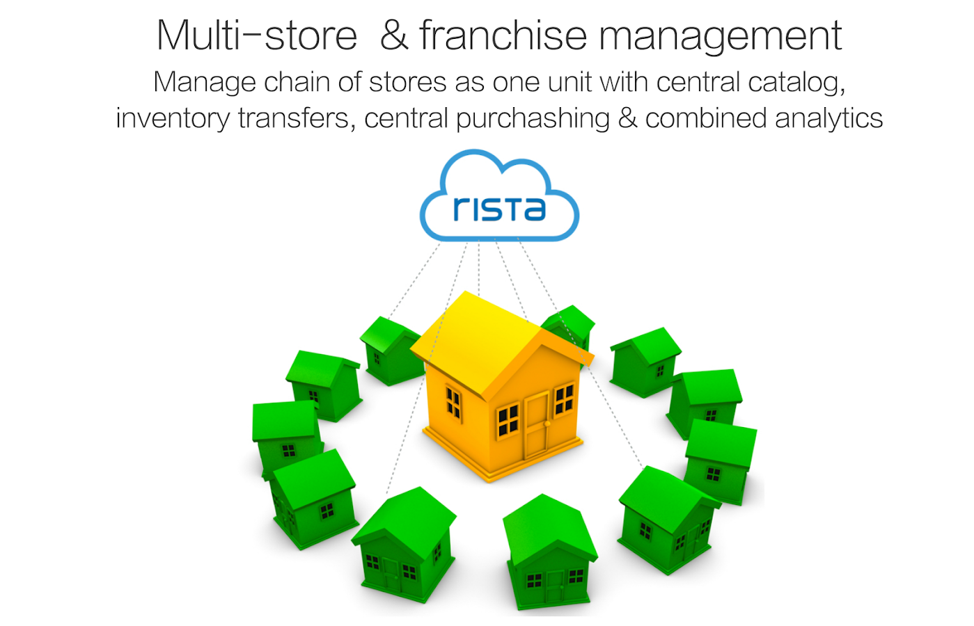 Rista POS - Point of Sale- screenshot