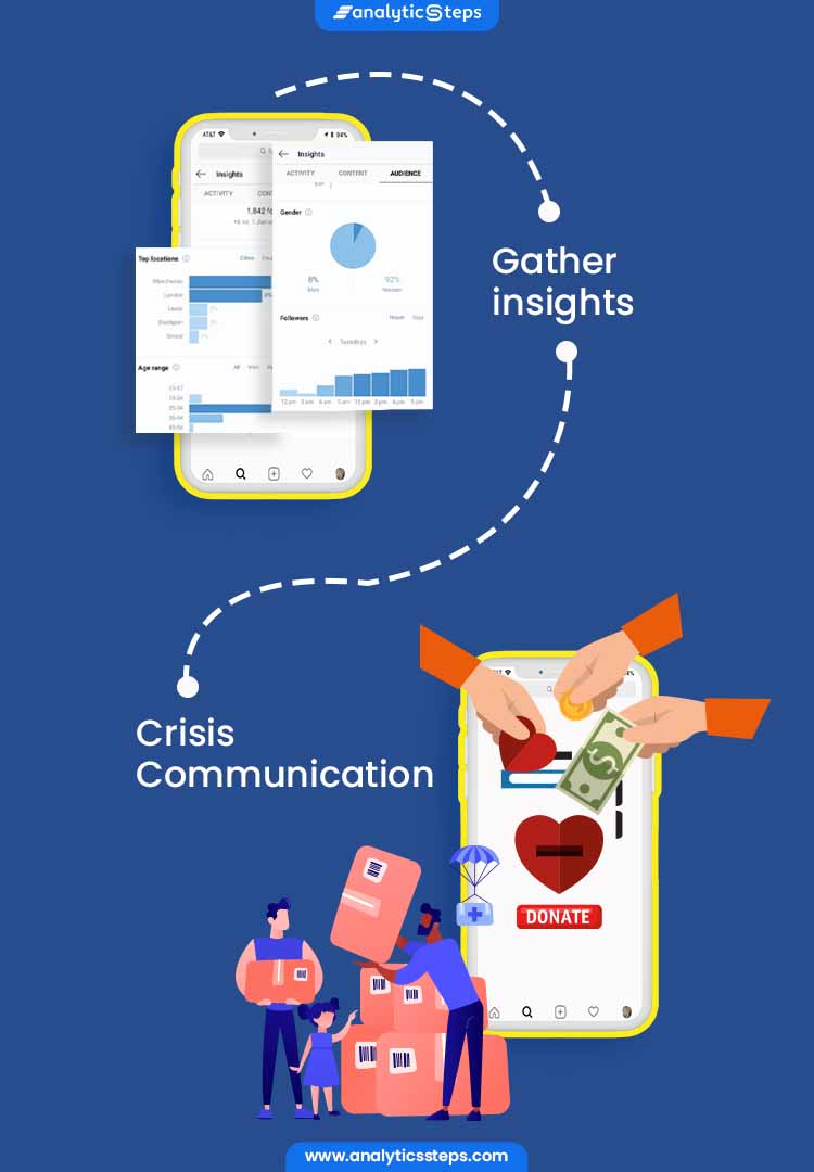 The image highlights where Instagram uses AI and Big Data which includes  for gathering insights, and Crisis Communication