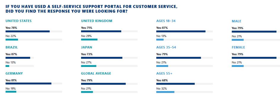 Customer self-service stats - HelpCrunch blog