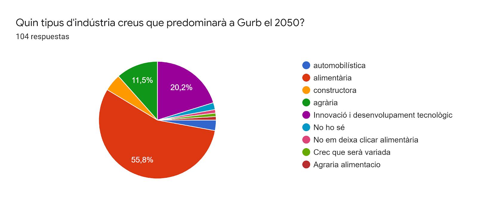 Gráfico de respuestas de formularios. Título de la pregunta:Quin tipus d'indústria creus que predominarà a Gurb el 2050? . Número de respuestas:104 respuestas.