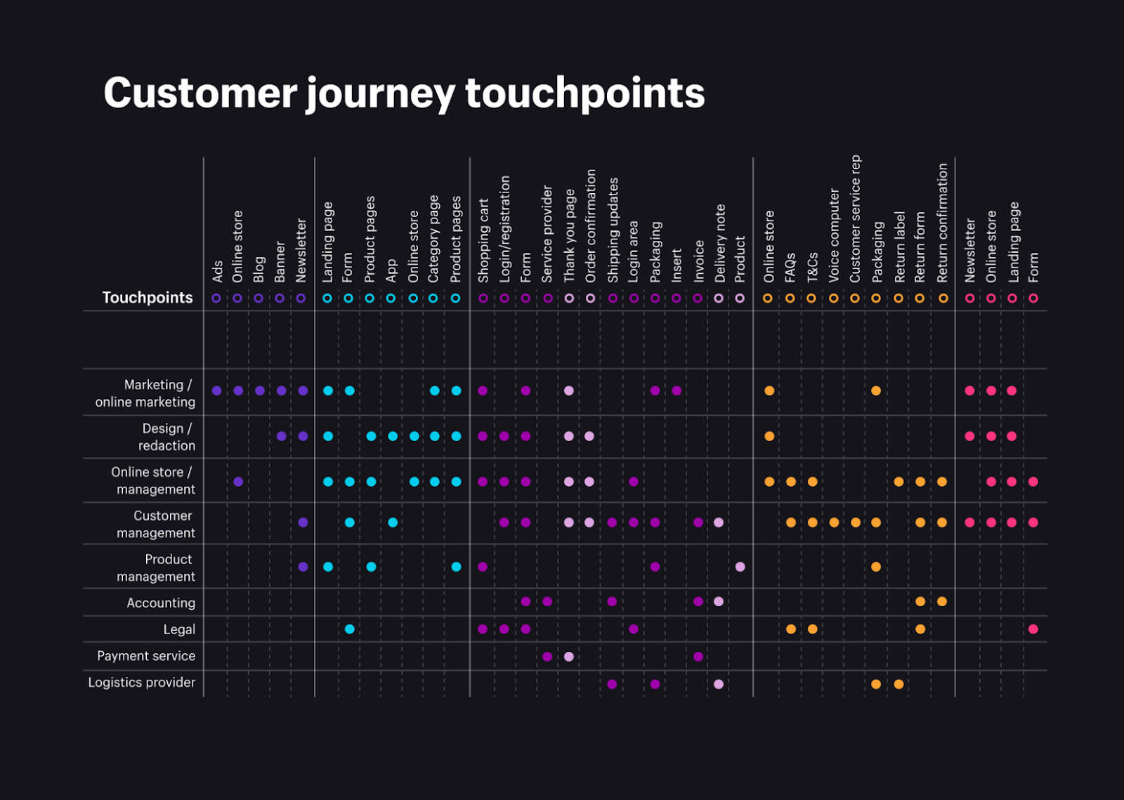There are many customer journey touchpoints that occur from pre-purchase phases through post-purchase phases