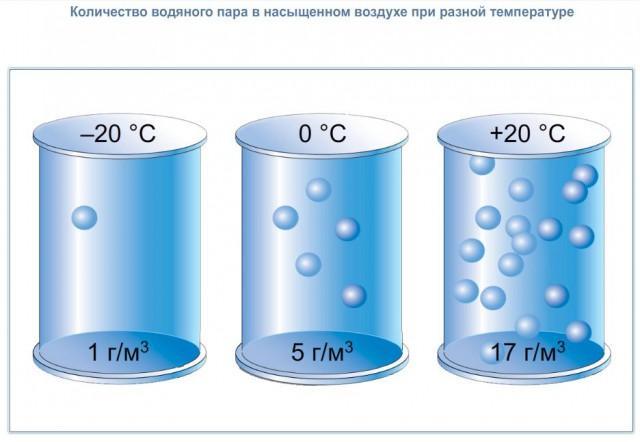 уровень влажности