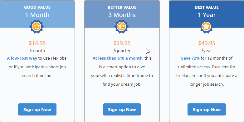 What Is Flexjobs.com? Is It Worth It Or What? Subscription Plans