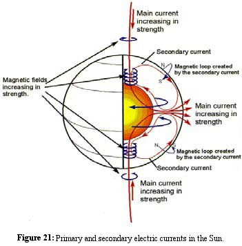 Thunderbolts Forum View Topic Magnetic Reconnection And The Sun