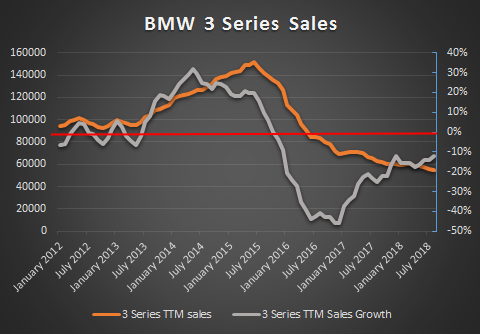 BMW 3 Series Sales