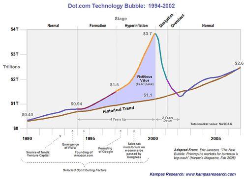股市大崩盤的前兆-2000年網路泡沫
