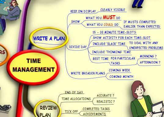 Time Management - Mind Map - Android Apps On Google Play