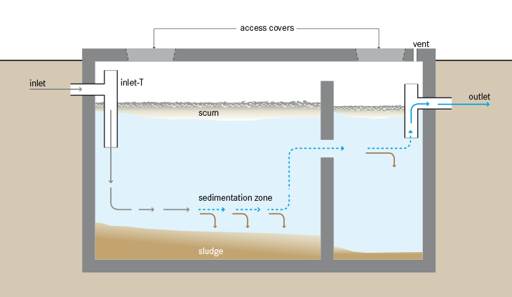 Call Septic Zone today!  (844) 440-8668