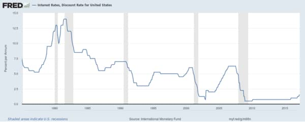 Chart of interest rates since 1975. Universal life insurance written in the 70s and 80s depended on high interest rates