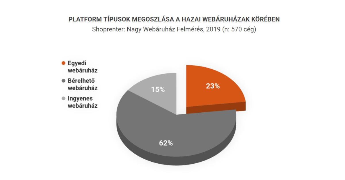 Webáruház platform típusok megoszlása a hazai webshopok körében
